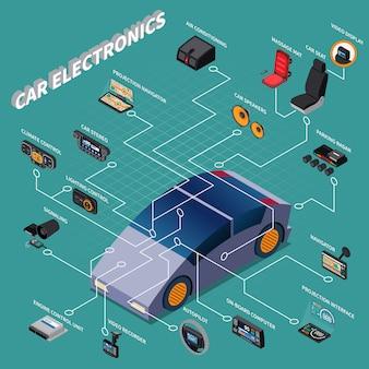 Diagramma di flusso isometrico di elettronica dell'automobile con il condizionamento d'aria del pilota automatico del navigatore e altri dispositivi illustrazione di vettore 3d