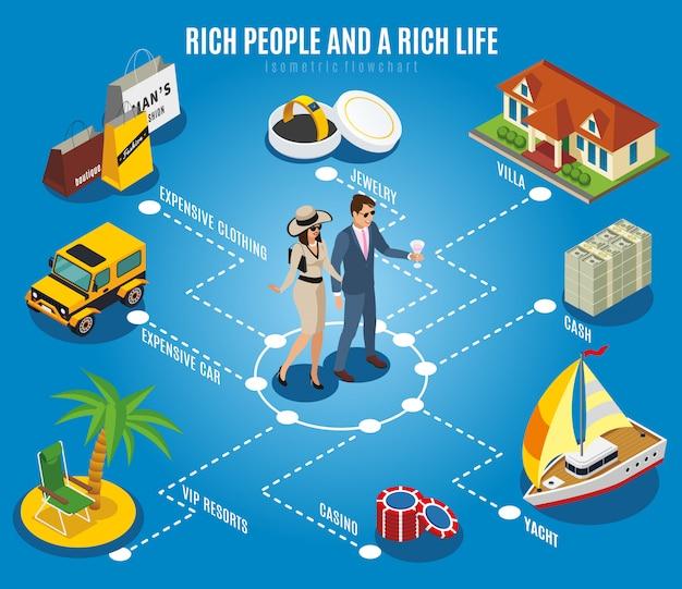 Diagramma di flusso isometrico di persone ricche
