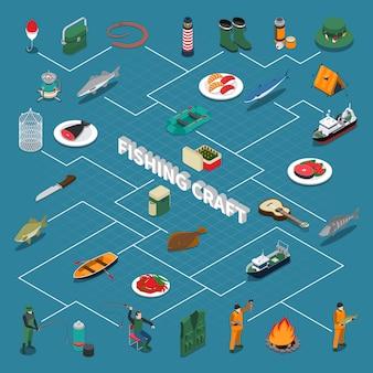 Diagramma di flusso isometrico di pesca con l'illustrazione di simboli del mestiere e dei frutti di mare di pesca
