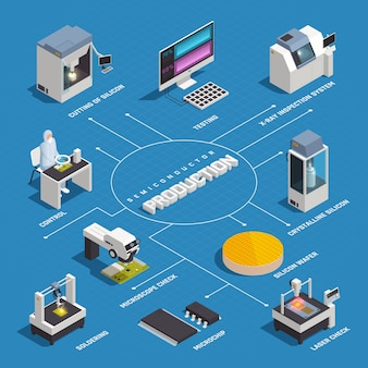 Diagramma di flusso isometrico di produzione di chip a semiconduttore con immagini isolate di impianti e materiali di alta tecnologia in fabbrica con illustrazione di vettore del testo