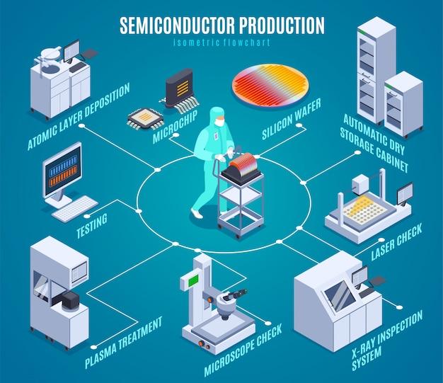Diagramma di flusso isometrico di produzione di semiconduttori con simboli di trattamento al plasma isometrici