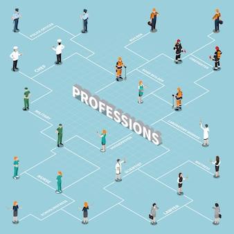 Diagramma di flusso isometrico di professioni umane
