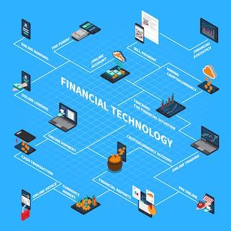 Diagramma di flusso isometrico di tecnologia finanziaria