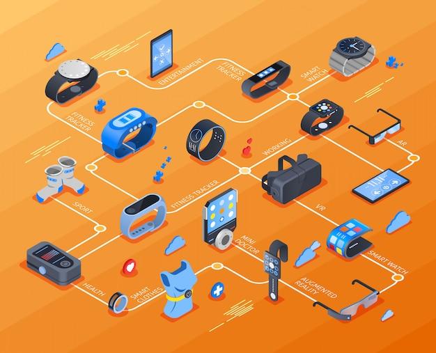 Diagramma di flusso isometrico di tecnologia indossabile