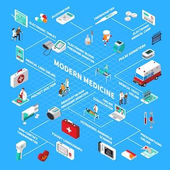 Diagramma di flusso isometrico digitale della salute