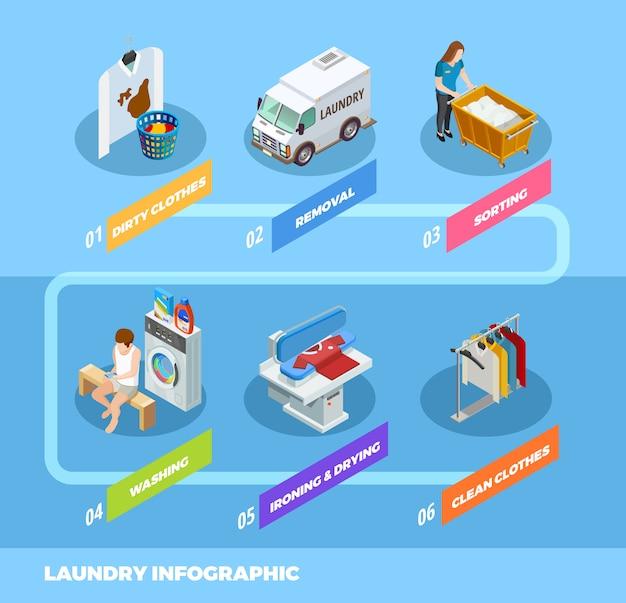 Diagramma di flusso isometrico infografica servizio lavanderia completo