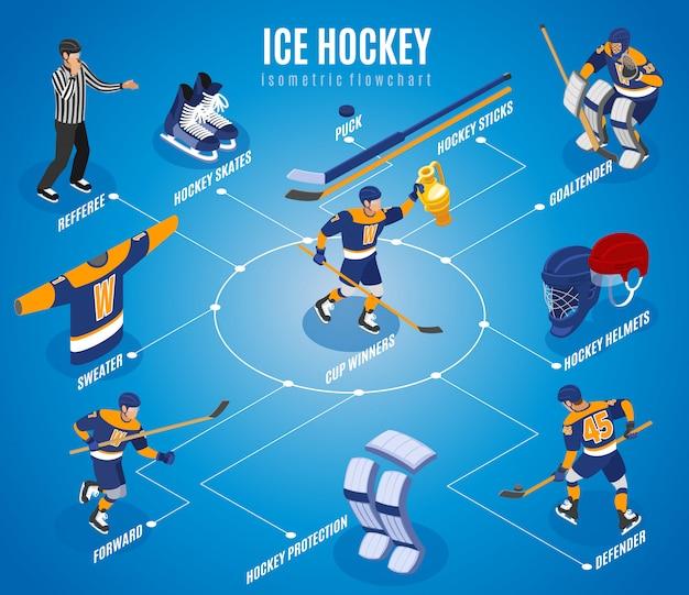 Diagramma di flusso isometrico per hockey su ghiaccio con attrezzatura per pattini a disco per portiere portiere difensore in avanti arbitro squadra