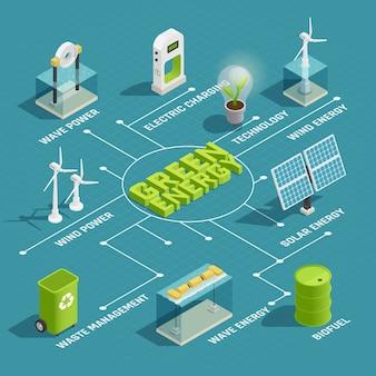Diagramma di flusso isometrico verde di tecnologia di produzione di energia rinnovabile verde con i generatori di energia elettrica solare dell'onda del vento