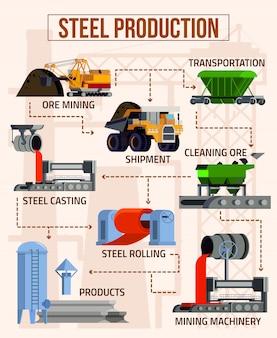 Diagramma di flusso per la produzione di acciaio