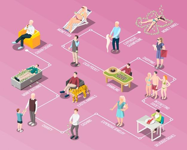 Diagramma di flusso per le persone ricche e la vita ricca
