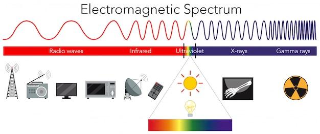 Diagramma di spettro elettromagnetico di scienza