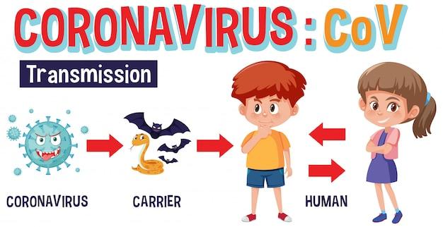 Diagramma di trasmissione del coronavirus con immagini e dettagli