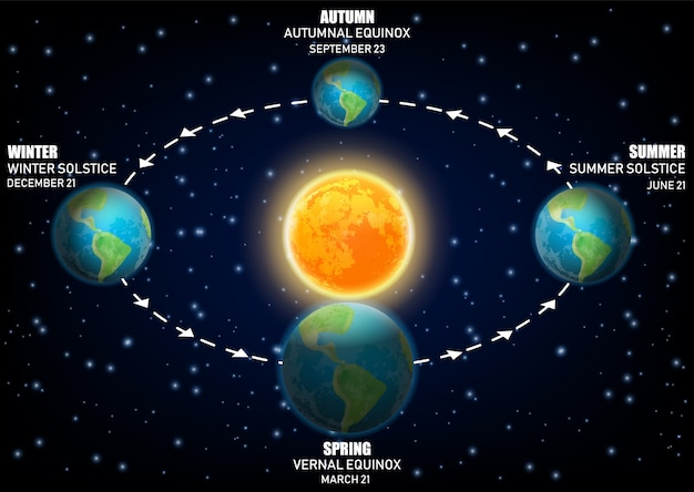 Diagramma stagioni della terra, equinozi e solstizi