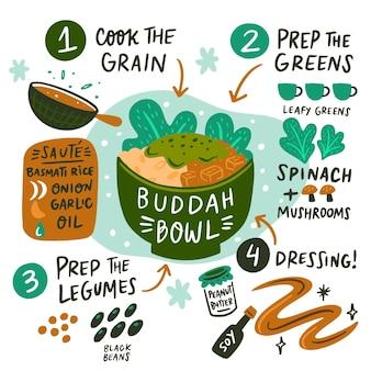 Disegnata a mano la ricetta della ciotola di buddha