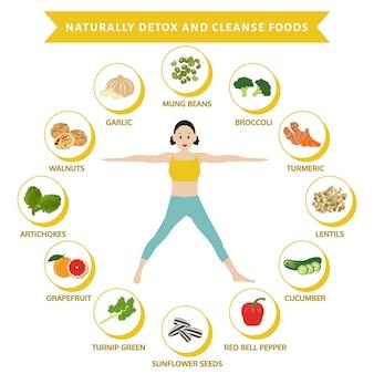 Disintossicare e purificare naturalmente gli alimenti, alimenti piatti con informazioni grafiche,