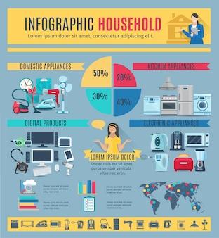Disposizione di infografica di elettrodomestici con statistiche di prodotti digitali ed elettronici e domestici