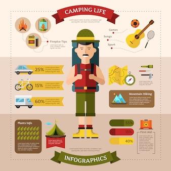 Disposizione piana infographic dell'insegna della pagina web di vita di campeggio con le informazioni sul ti di trasporto e di sicurezza