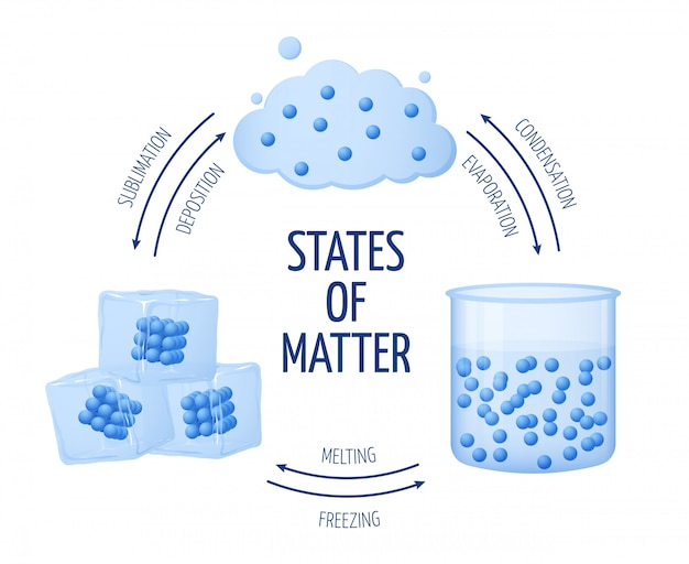Diversi stati della materia solido, liquido, diagramma vettoriale di gas