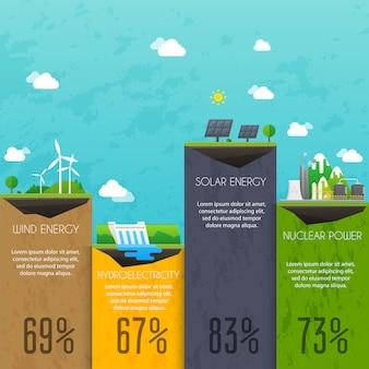 Diversi tipi di produzione di elettricità. concetto delle costruzioni industriali e del paesaggio. infografica.