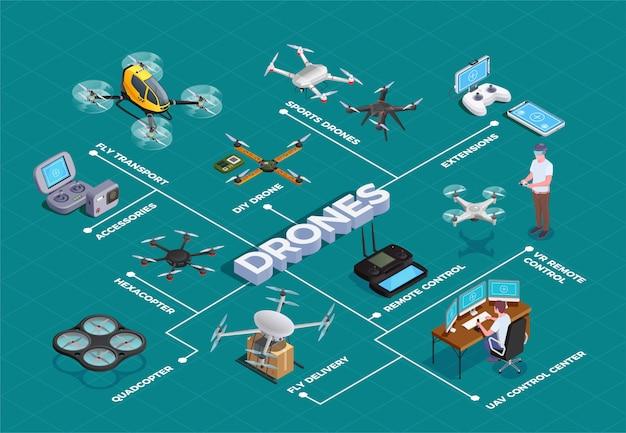 Droni quadrocopters diagramma di flusso isometrico