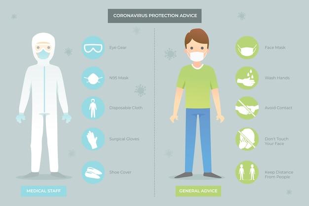 Equipaggiamento di protezione del coronavirus