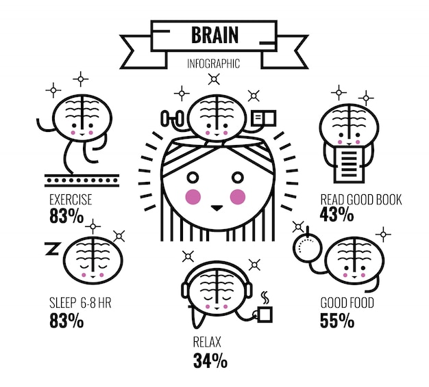 Esercizio del cervello. suggerimenti sulla salute mentale. carattere del cervello e infographic. linee sottili lineari elementi di design. illustrazione vettoriale