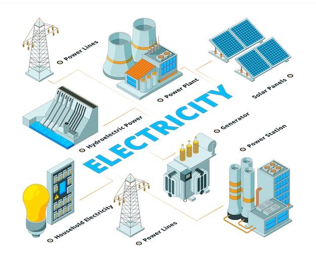 Fabbrica elettrica di energia, simboli di energia elettrica formazione pannelli batteria solare eco e generatori isometrici