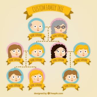 Family tree personalizzato
