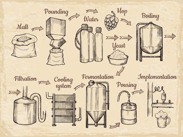 Fasi di produzione della birra. birrificio disegnato a mano