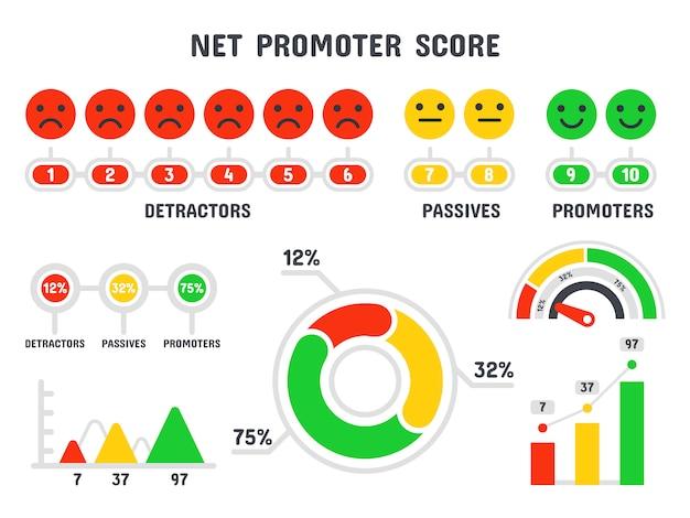 Formula del punteggio del promotore netto. scala nps, punteggio di promozione marketing e set di infografica isolato lavoro di squadra di compensazione promozionale