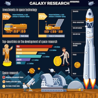 Galaxy research infographic concept