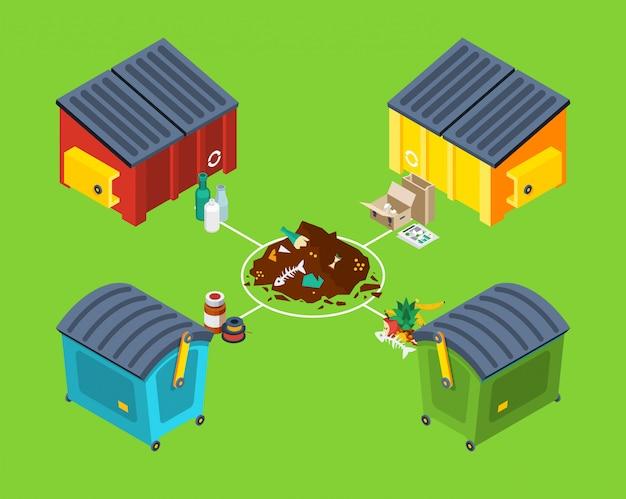 Gestione dei rifiuti isometrica