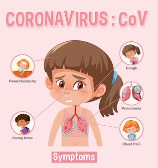 Grafico del coronavirus con diversi tipi di sintomi