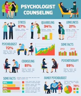 Grafico di infographics di fatti di consulenza dello psicologo