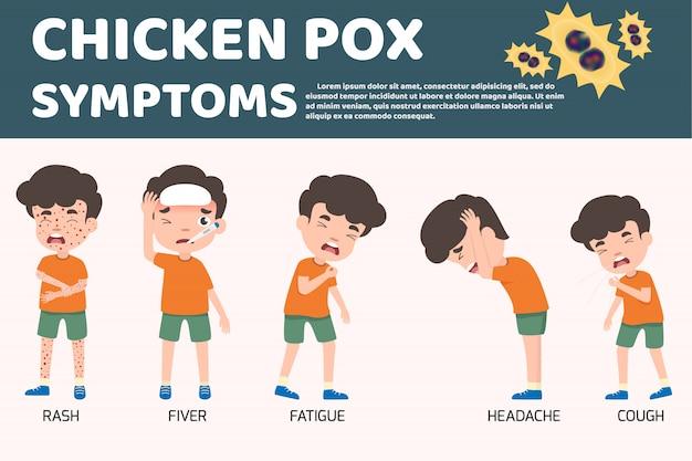 I bambini hanno la varicella infografica, i sintomi della febbre e della varicella poster e la prevenzione. illustrazione medica e medica del personaggio dei cartoni animati. elementi di segno di virus e batteri.