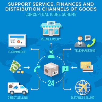 I canali di distribuzione colorati in stile piatto finanziano lo schema delle icone di servizi merci