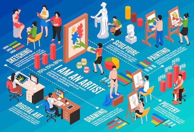 Il diagramma di flusso isometrico di professione dell'artista con la scultura e le terraglie vector l'illustrazione