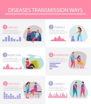 Il layout piatto infografico ha dimostrato i modi più popolari di trasmissione delle malattie con grafici statistici e materiali illustrativi