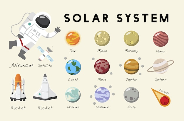 Il vettore del sistema solare