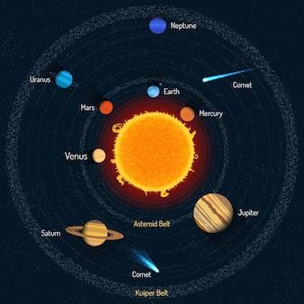 Illustrazione del sistema solare. concetto di scienza dello spazio cosmico.