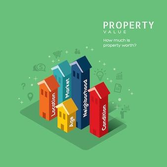 Illustrazione di concetto di valore di proprietà del bene immobile