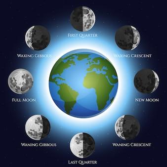 Illustrazione di fasi lunari