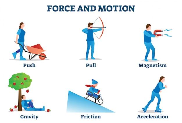 Illustrazione di forza e movimento. raccolta di esempi di movimento fisico.