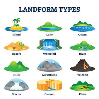Illustrazione di tipi di landform. schema educativo geologico etichettato.