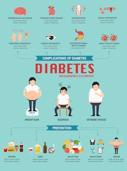 Illustrazione infografica di malattia diabetica