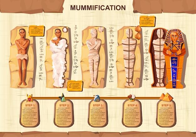 Illustrazione infographic di vettore del fumetto della creazione della mummia.