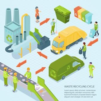 Illustrazione isometrica del ciclo di riciclaggio dei rifiuti