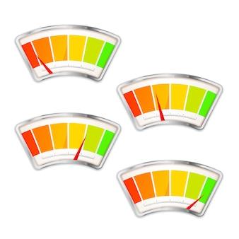Indicatore di misurazione delle prestazioni