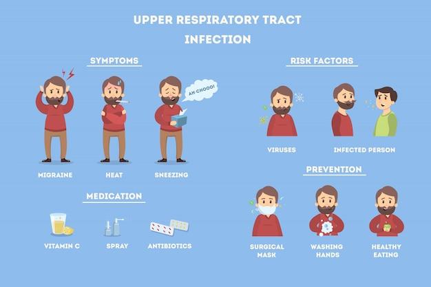 Infezioni del tratto respiratorio superiore. infografica di malattia sugli uomini.