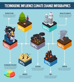 Influenza dell'attività umana infografica sui cambiamenti climatici